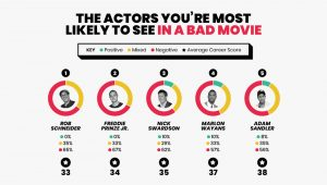 Top 5 Movie Stars Appearing in Bad Movies Image